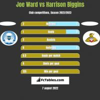 Joe Ward vs Harrison Biggins h2h player stats
