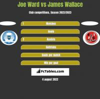 Joe Ward vs James Wallace h2h player stats