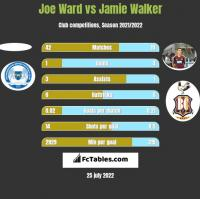 Joe Ward vs Jamie Walker h2h player stats