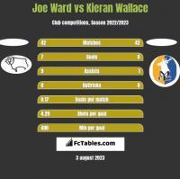 Joe Ward vs Kieran Wallace h2h player stats