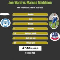 Joe Ward vs Marcus Maddison h2h player stats