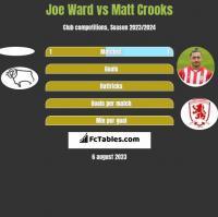 Joe Ward vs Matt Crooks h2h player stats