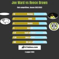 Joe Ward vs Reece Brown h2h player stats