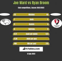 Joe Ward vs Ryan Broom h2h player stats