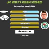 Joe Ward vs Sammie Szmodics h2h player stats