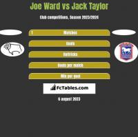 Joe Ward vs Jack Taylor h2h player stats