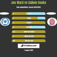 Joe Ward vs Callum Cooke h2h player stats