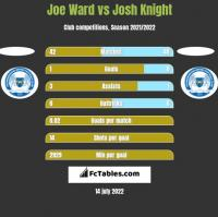 Joe Ward vs Josh Knight h2h player stats