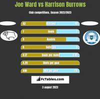 Joe Ward vs Harrison Burrows h2h player stats