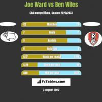 Joe Ward vs Ben Wiles h2h player stats