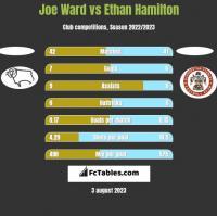Joe Ward vs Ethan Hamilton h2h player stats