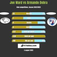 Joe Ward vs Armando Dobra h2h player stats