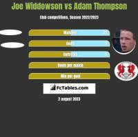 Joe Widdowson vs Adam Thompson h2h player stats