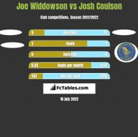 Joe Widdowson vs Josh Coulson h2h player stats