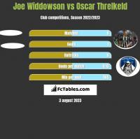 Joe Widdowson vs Oscar Threlkeld h2h player stats