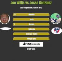 Joe Willis vs Jesse Gonzalez h2h player stats