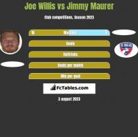 Joe Willis vs Jimmy Maurer h2h player stats