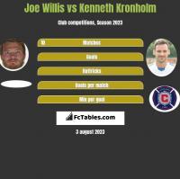 Joe Willis vs Kenneth Kronholm h2h player stats