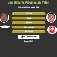 Joe Willis vs Przemyslaw Tyton h2h player stats