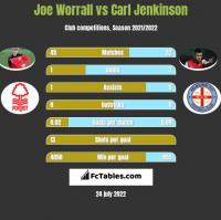 Joe Worrall vs Carl Jenkinson h2h player stats