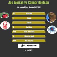 Joe Worrall vs Connor Goldson h2h player stats