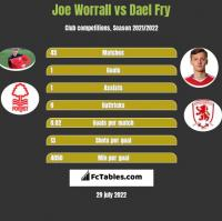 Joe Worrall vs Dael Fry h2h player stats