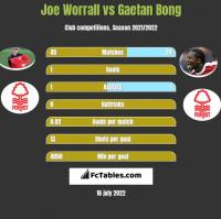 Joe Worrall vs Gaetan Bong h2h player stats
