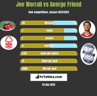 Joe Worrall vs George Friend h2h player stats