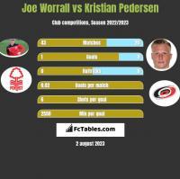 Joe Worrall vs Kristian Pedersen h2h player stats