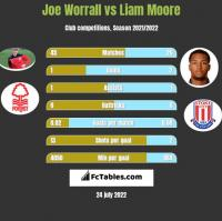 Joe Worrall vs Liam Moore h2h player stats