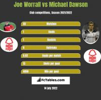 Joe Worrall vs Michael Dawson h2h player stats
