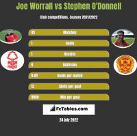 Joe Worrall vs Stephen O'Donnell h2h player stats