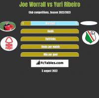 Joe Worrall vs Yuri Ribeiro h2h player stats