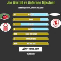 Joe Worrall vs Anfernee Dijksteel h2h player stats