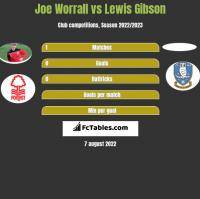 Joe Worrall vs Lewis Gibson h2h player stats