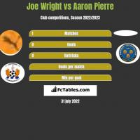 Joe Wright vs Aaron Pierre h2h player stats