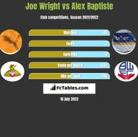 Joe Wright vs Alex Baptiste h2h player stats