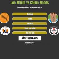 Joe Wright vs Calum Woods h2h player stats