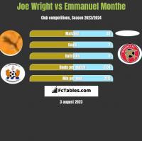 Joe Wright vs Emmanuel Monthe h2h player stats