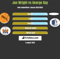 Joe Wright vs George Ray h2h player stats