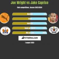 Joe Wright vs Jake Caprice h2h player stats