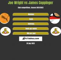 Joe Wright vs James Coppinger h2h player stats