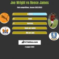 Joe Wright vs Reece James h2h player stats