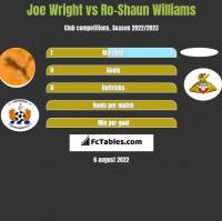 Joe Wright vs Ro-Shaun Williams h2h player stats