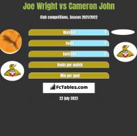 Joe Wright vs Cameron John h2h player stats