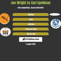 Joe Wright vs Carl Spellman h2h player stats