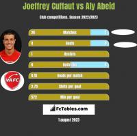 Joeffrey Cuffaut vs Aly Abeid h2h player stats