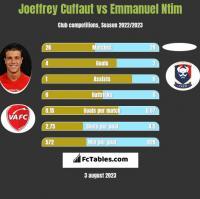 Joeffrey Cuffaut vs Emmanuel Ntim h2h player stats