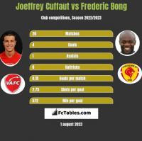 Joeffrey Cuffaut vs Frederic Bong h2h player stats