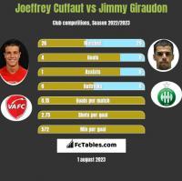 Joeffrey Cuffaut vs Jimmy Giraudon h2h player stats